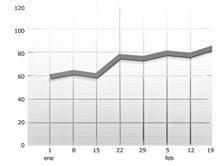 Esta sería una tendencia de normal.Cualquier ligero ascenso por encima de la línea horizontal es normal.