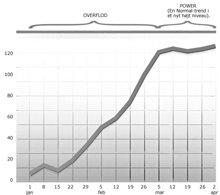 Denne graf viser en Overflod, der går over i Power: