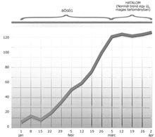 Ez a grafikon azt mutatja, ahogy a Bőség átmegy Hatalomba.