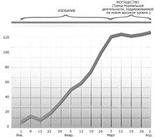 Этот график показывает переход Изобилия в Могущество.