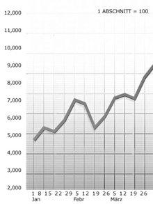 Ein Diagramm mit einer korrekten Skala macht Veränderungen in einer Statistik deutlich und macht es so leichter zu bestimmen, welcher Zustand anzuwenden ist.