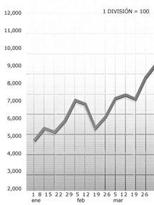 Una gráfica con una escala correcta muestra claramente los cambios en una estadística, haciendo sencillo el determinar qué condición aplicar.