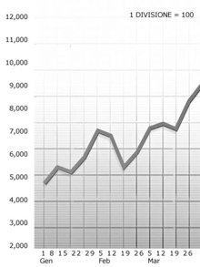 Un grafico tracciato secondo una scala corretta mostra chiaramente le variazioni di una statistica, il che rende più facile determinare quale condizione applicare.