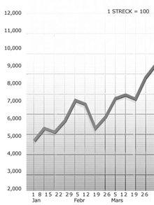 Ett diagram med korrekt skala visar tydligt förändringar i en statistik, vilket gör det lättare att bestämma vilket tillstånd som ska tillämpas.
