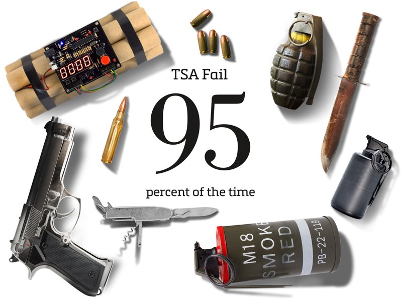 TSA Fails 95 percent of the time